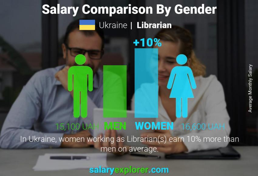 Salary comparison by gender monthly Ukraine Librarian