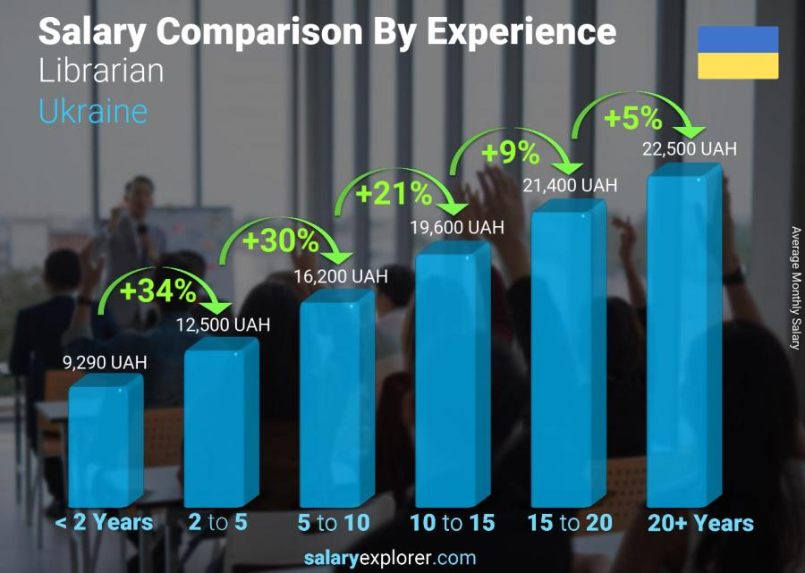Salary comparison by years of experience monthly Ukraine Librarian
