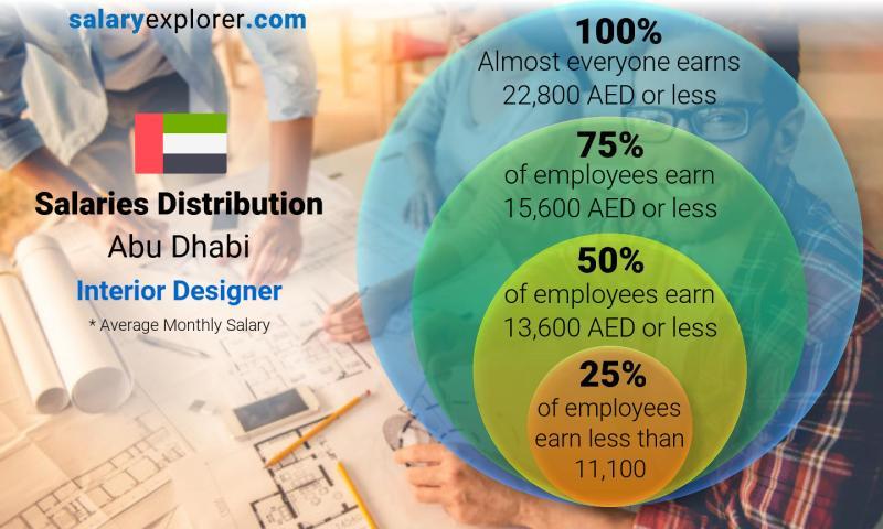 Interior Designer Average Salary In Abu Dhabi 2020 The Complete Guide