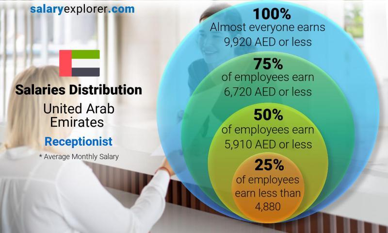 Receptionist Average Salary in United Arab Emirates 2019