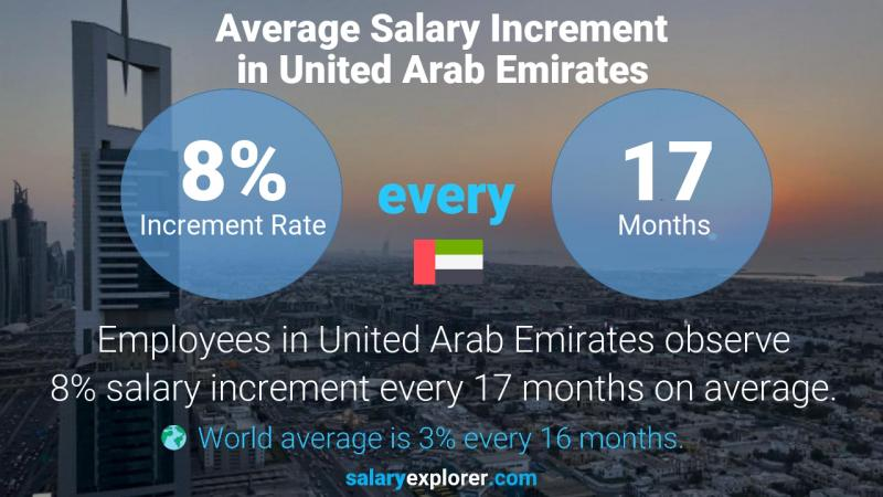 Annual Salary Increment Rate United Arab Emirates