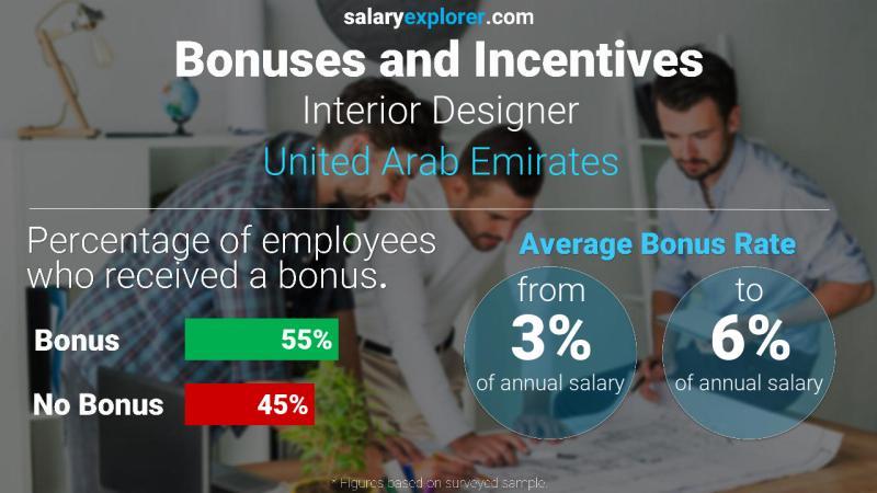 Interior Designer Average Salary In Dubai 2020 The Complete Guide