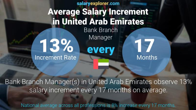 Annual Salary Increment Rate United Arab Emirates Bank Branch Manager
