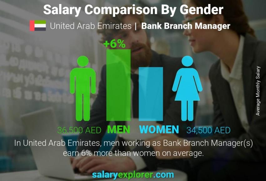 Salary comparison by gender monthly United Arab Emirates Bank Branch Manager