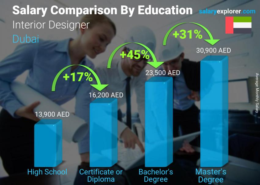 Salary comparison by education level monthly Dubai Interior Designer
