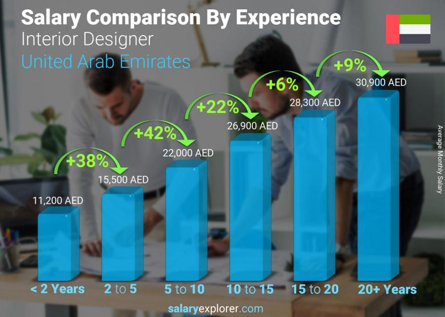 Salary comparison by years of experience monthly Dubai Interior Designer