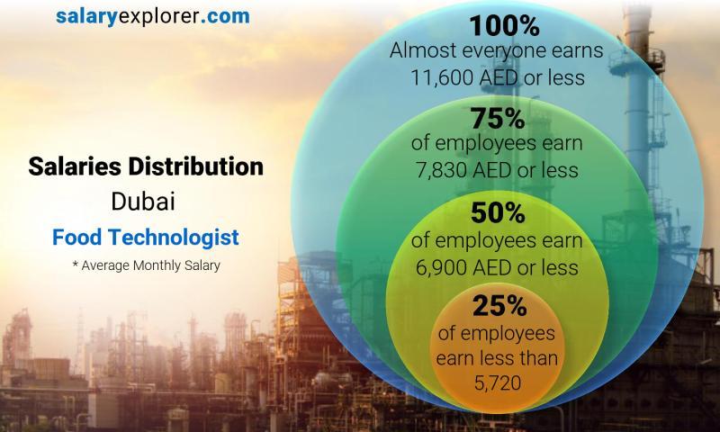 Food Technologist Average Salary in Dubai 2019