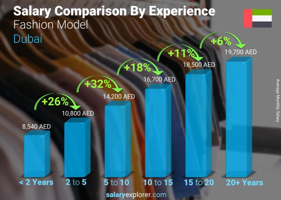 Fashion Model Average Salary In Dubai 2020 The Complete Guide