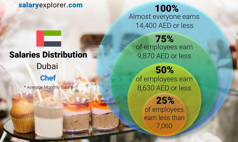 Chef Average Salary In Dubai 2019