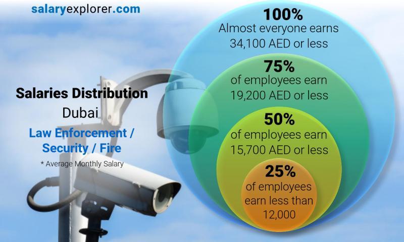 Law Enforcement / Security / Fire Average Salaries in Dubai 2019