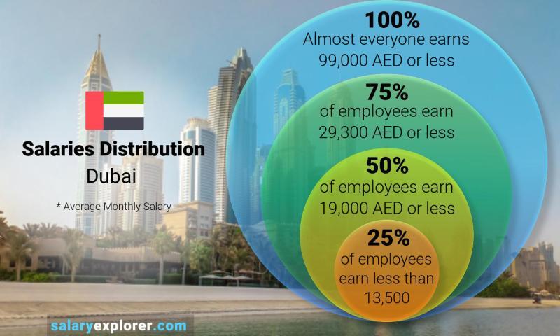 Average Salary In Dubai 2020 The Complete Guide