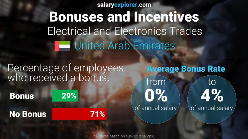 Annual Salary Bonus Rate United Arab Emirates Electrical and Electronics Trades