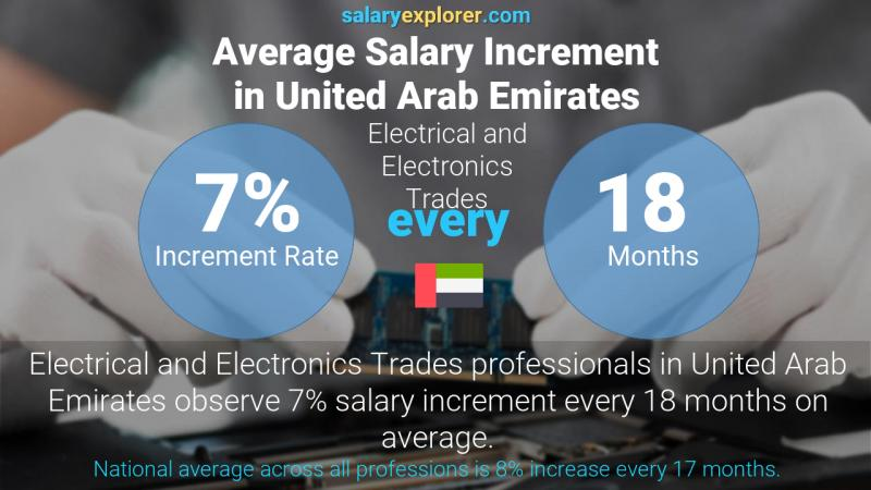 Annual Salary Increment Rate United Arab Emirates Electrical and Electronics Trades