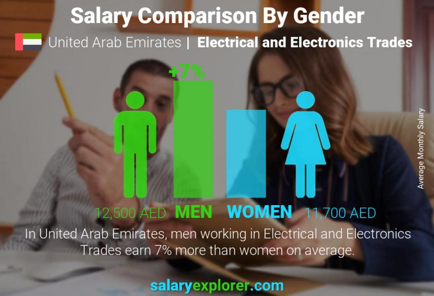 Salary comparison by gender monthly United Arab Emirates Electrical and Electronics Trades
