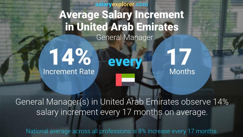 Annual Salary Increment Rate United Arab Emirates General Manager