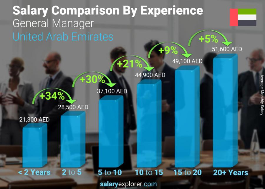 Salary comparison by years of experience monthly United Arab Emirates General Manager