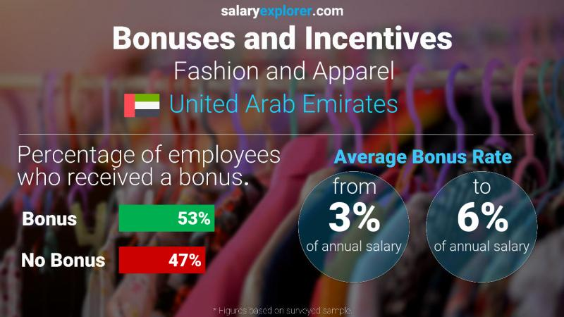 Fashion And Apparel Average Salaries In United Arab Emirates 2020 The Complete Guide