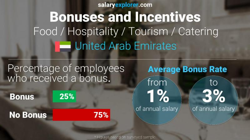 Annual Salary Bonus Rate United Arab Emirates Food / Hospitality / Tourism / Catering