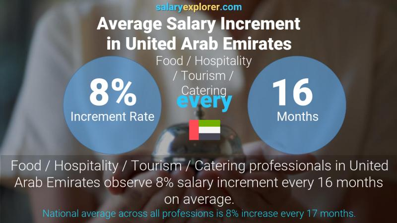 Annual Salary Increment Rate United Arab Emirates Food / Hospitality / Tourism / Catering