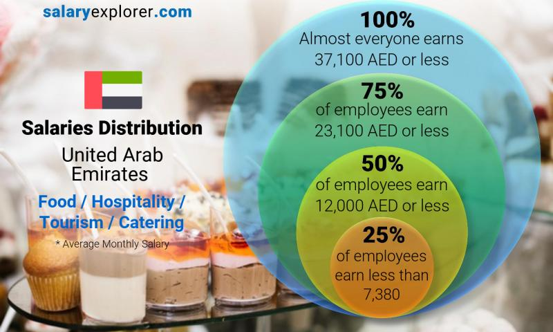 Median and salary distribution monthly United Arab Emirates Food / Hospitality / Tourism / Catering
