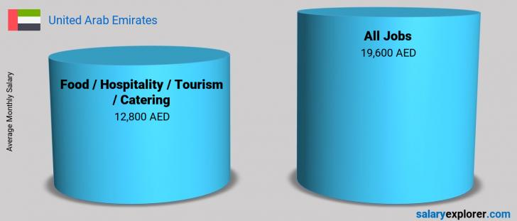 Salary Comparison Between Food / Hospitality / Tourism / Catering and Food / Hospitality / Tourism / Catering monthly United Arab Emirates