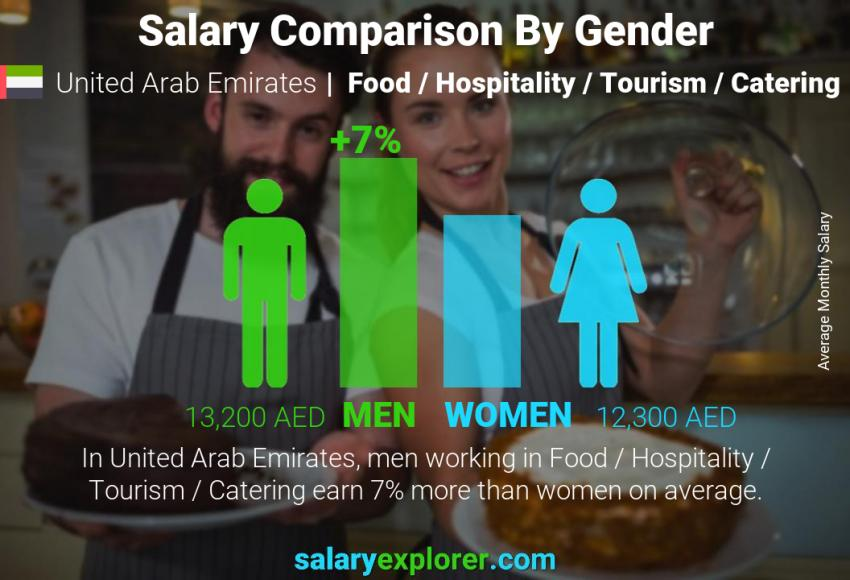Salary comparison by gender monthly United Arab Emirates Food / Hospitality / Tourism / Catering