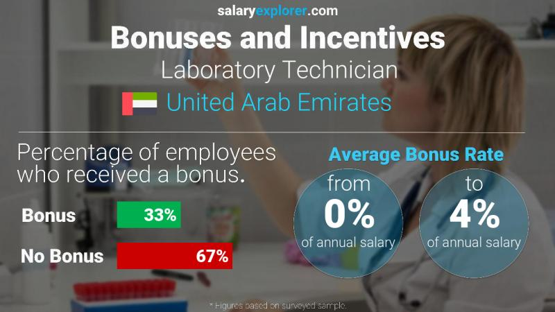 Annual Salary Bonus Rate United Arab Emirates Laboratory Technician