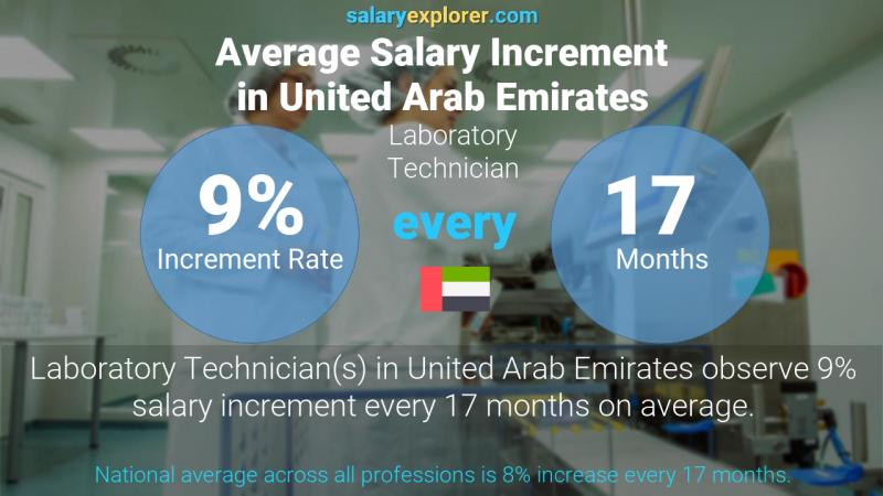 Annual Salary Increment Rate United Arab Emirates Laboratory Technician