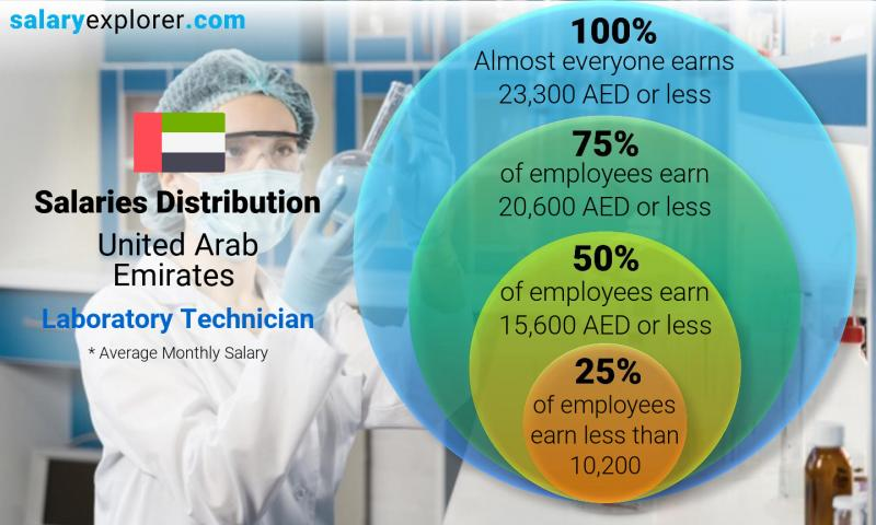 Median and salary distribution monthly United Arab Emirates Laboratory Technician