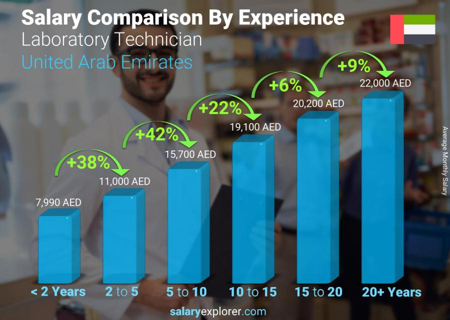Salary comparison by years of experience monthly United Arab Emirates Laboratory Technician