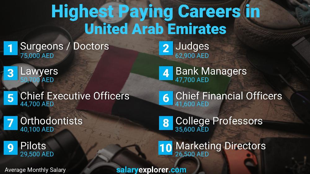Highest Paying Jobs In United Arab Emirates