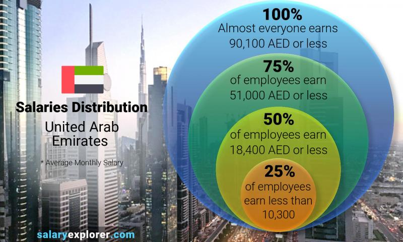 Median and salary distribution monthly United Arab Emirates