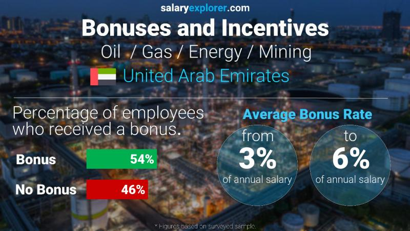 Annual Salary Bonus Rate United Arab Emirates Oil  / Gas / Energy / Mining
