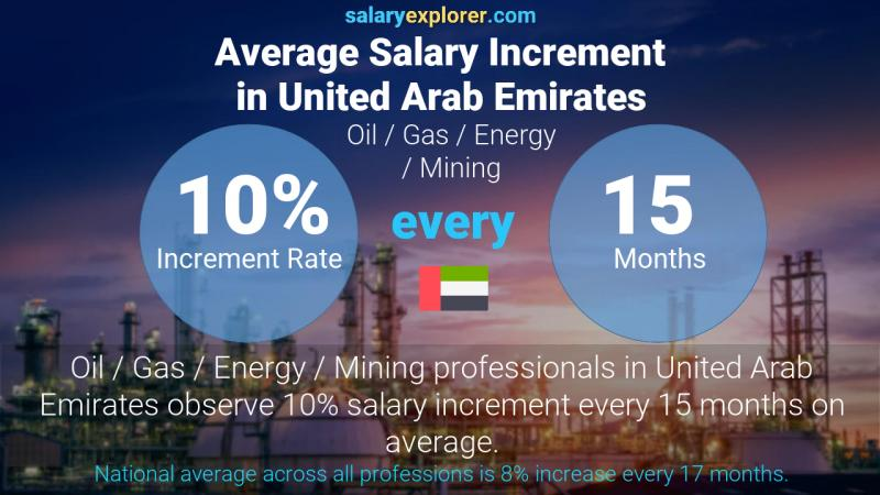Annual Salary Increment Rate United Arab Emirates Oil  / Gas / Energy / Mining
