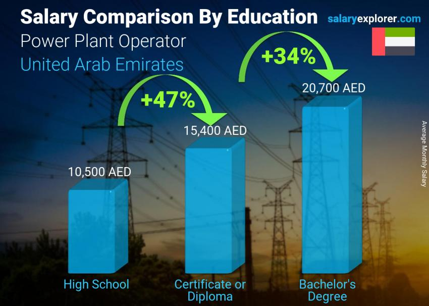 Salary comparison by education level monthly United Arab Emirates Power Plant Operator