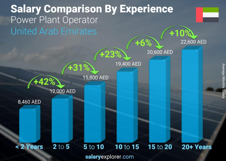 Salary comparison by years of experience monthly United Arab Emirates Power Plant Operator
