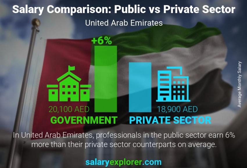 Public vs private sector salaries monthly United Arab Emirates