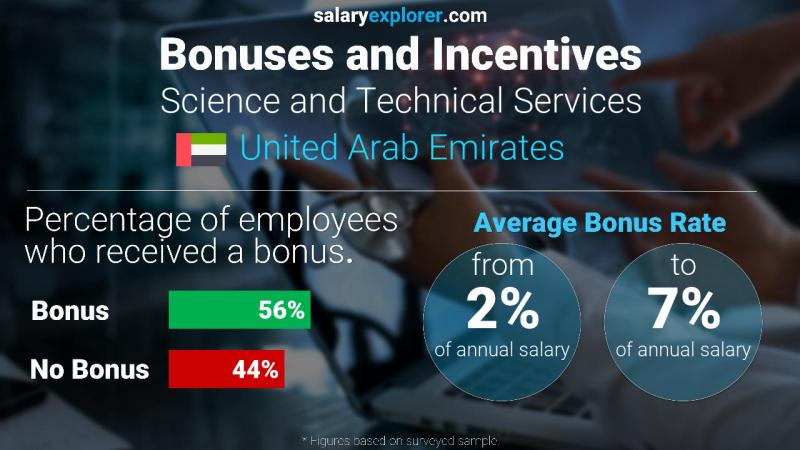 Annual Salary Bonus Rate United Arab Emirates Science and Technical Services