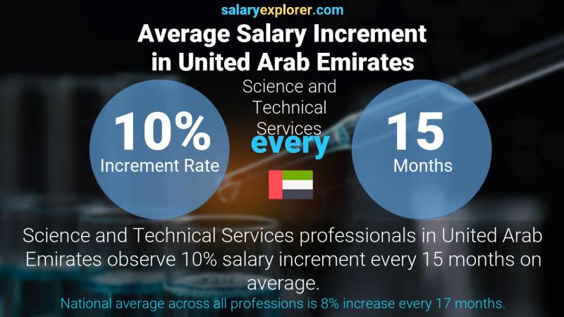 Annual Salary Increment Rate United Arab Emirates Science and Technical Services
