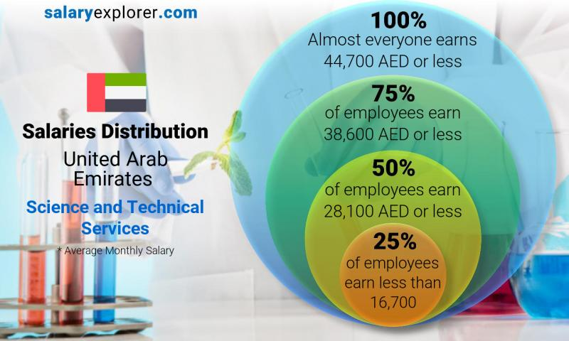 Median and salary distribution monthly United Arab Emirates Science and Technical Services