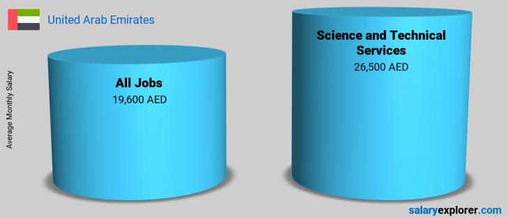 Salary Comparison Between Science and Technical Services and Science and Technical Services monthly United Arab Emirates