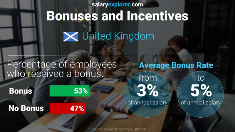 Annual Salary Bonus Rate United Kingdom