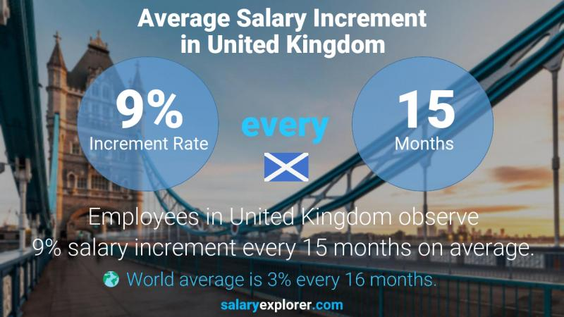 Annual Salary Increment Rate United Kingdom