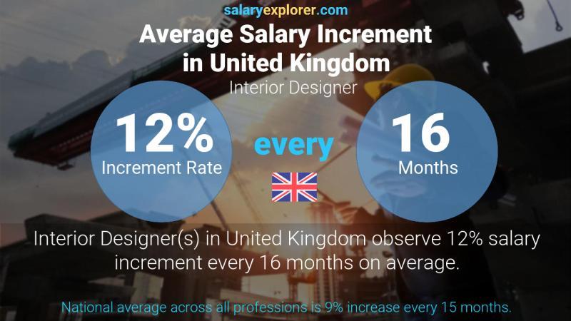 Interior Designer Average Salary in United Kingdom 2021 - The Complete Guide