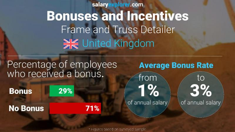 Annual Salary Bonus Rate United Kingdom Frame and Truss Detailer