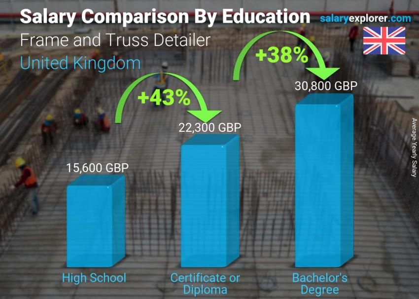 Salary comparison by education level yearly United Kingdom Frame and Truss Detailer