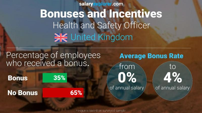 Annual Salary Bonus Rate United Kingdom Health and Safety Officer