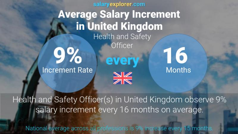 Annual Salary Increment Rate United Kingdom Health and Safety Officer