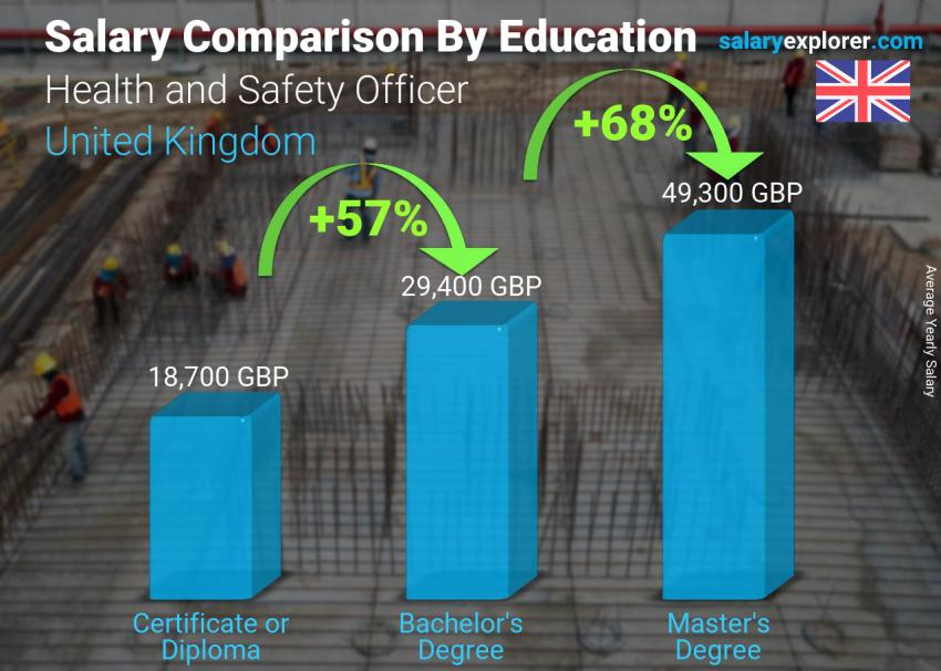 Salary comparison by education level yearly United Kingdom Health and Safety Officer