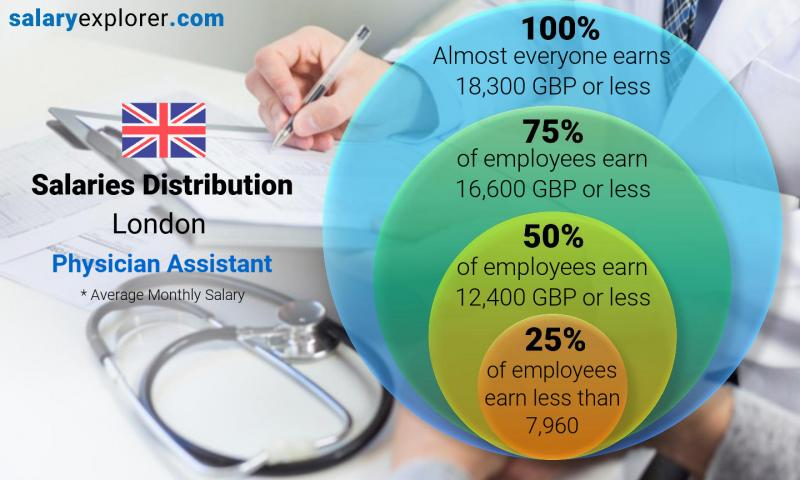 Physician Assistant Average Salary in London 2019